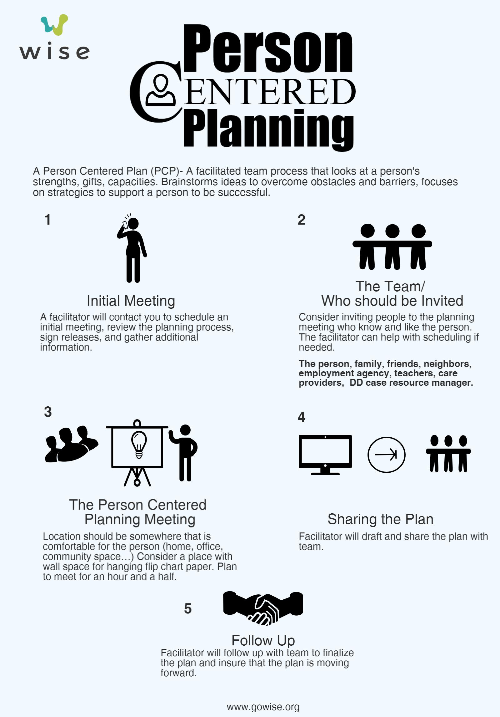 Person Centered Planning | Wise
